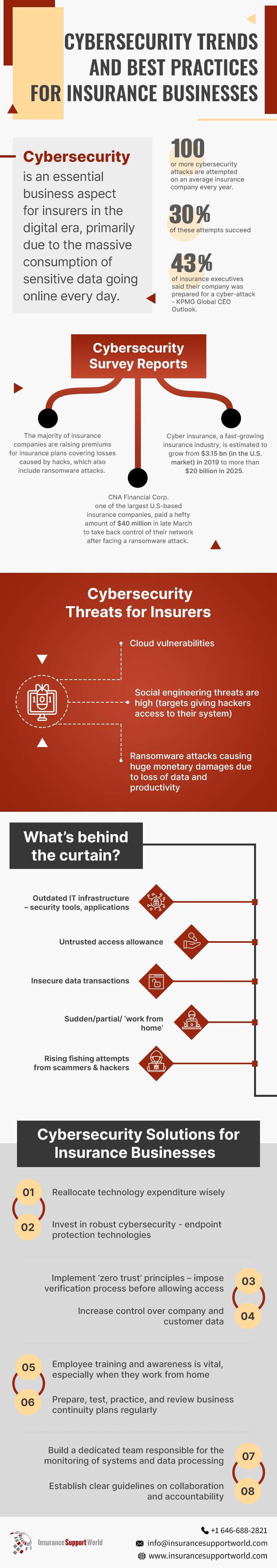 Cyber Security Trends & Practices