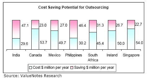 Call Center Cost Saving Potential