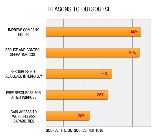 why outsource image